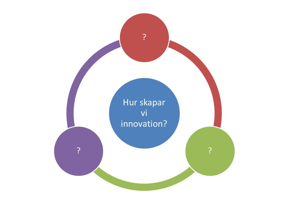 Hur skapar vi innovation