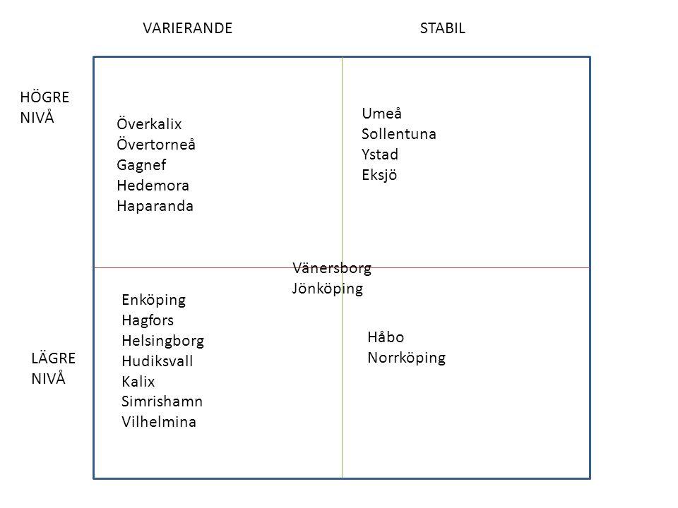 VARIERANDE STABIL. HÖGRE. NIVÅ. Umeå. Sollentuna. Ystad. Eksjö. Överkalix. Övertorneå. Gagnef.