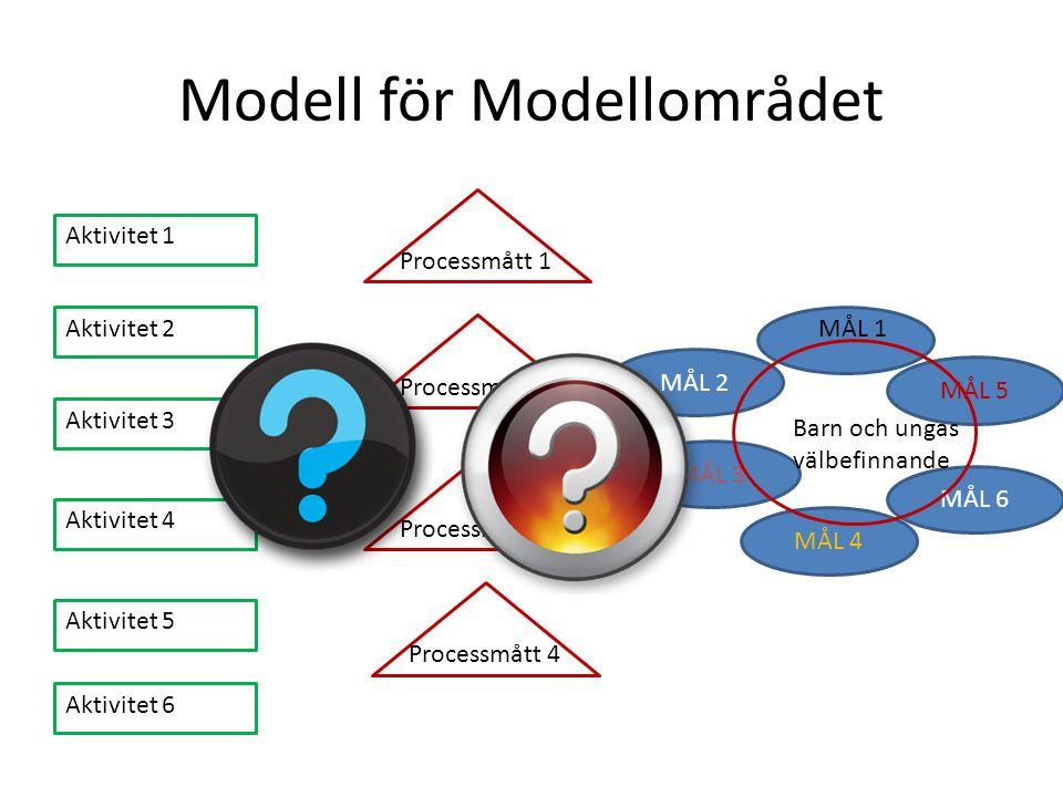 Modell för Modellområdet