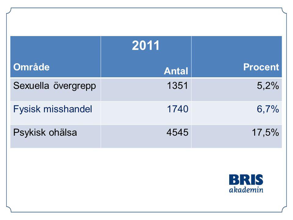 2011 Område Antal Procent Sexuella övergrepp 1351 5,2%