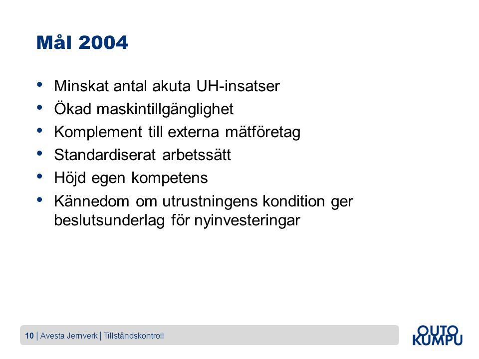 Mål 2004 Minskat antal akuta UH-insatser Ökad maskintillgänglighet