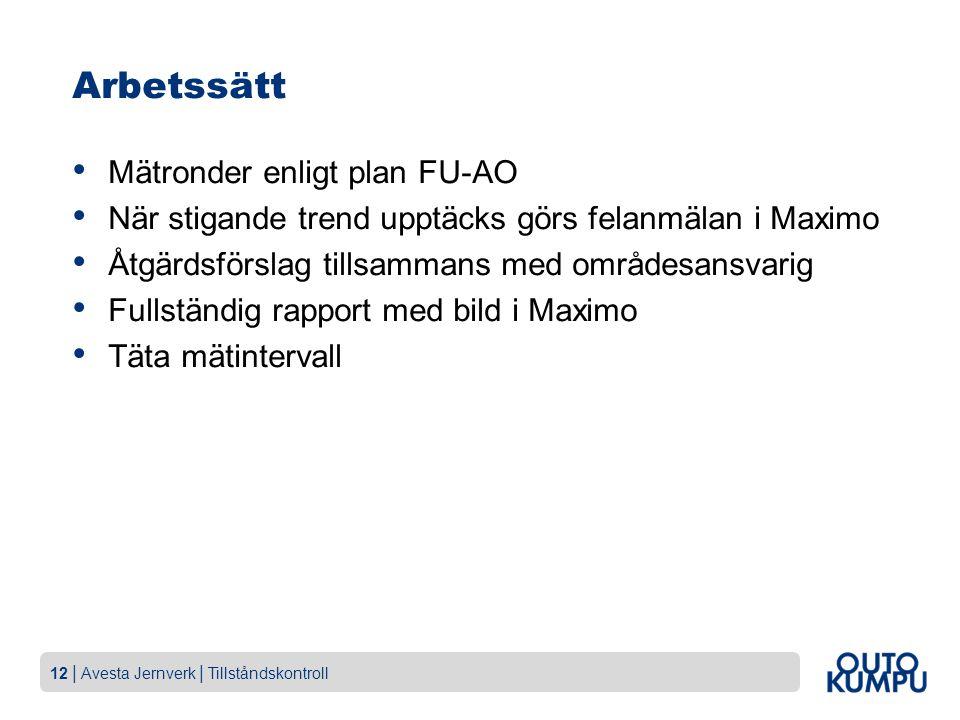 Arbetssätt Mätronder enligt plan FU-AO