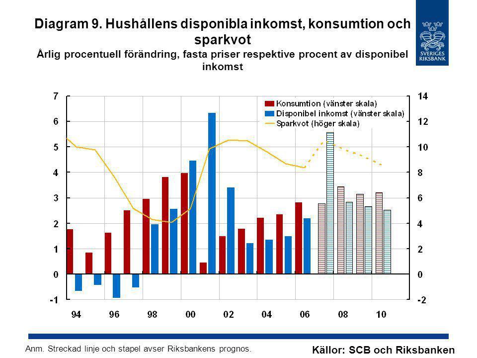 Diagram 9. Hushållens disponibla inkomst, konsumtion och sparkvot Årlig procentuell förändring, fasta priser respektive procent av disponibel inkomst