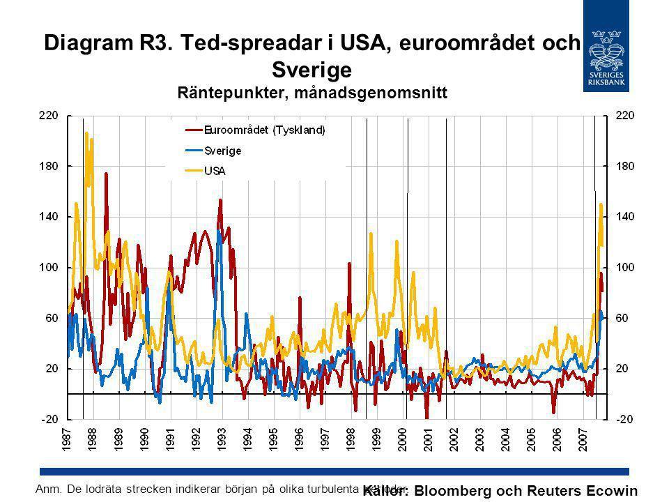 Diagram R3. Ted-spreadar i USA, euroområdet och Sverige Räntepunkter, månadsgenomsnitt
