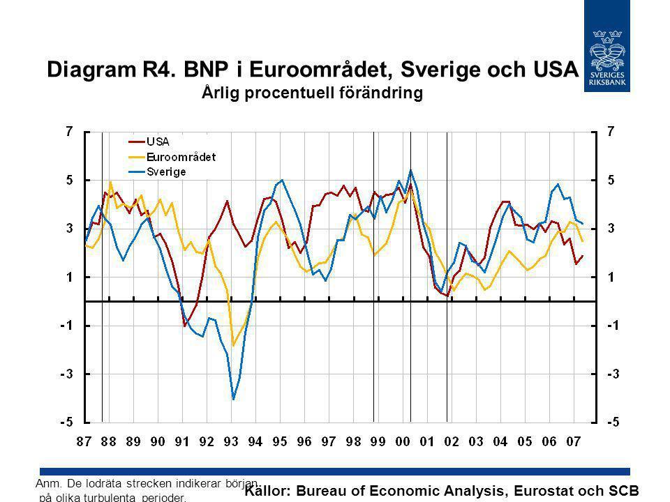 Diagram R4. BNP i Euroområdet, Sverige och USA Årlig procentuell förändring