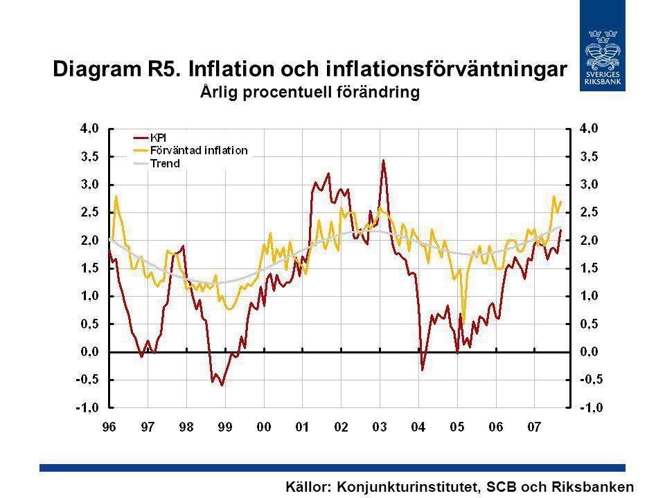 Diagram R5. Inflation och inflationsförväntningar Årlig procentuell förändring