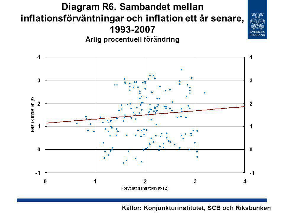 Diagram R6. Sambandet mellan inflationsförväntningar och inflation ett år senare, 1993-2007 Årlig procentuell förändring