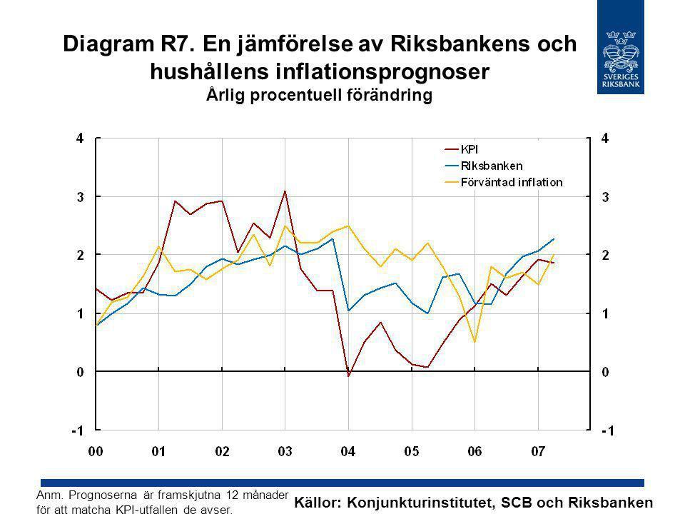 Diagram R7. En jämförelse av Riksbankens och hushållens inflationsprognoser Årlig procentuell förändring