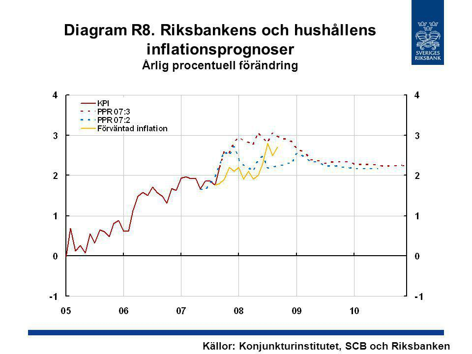 Diagram R8. Riksbankens och hushållens inflationsprognoser Årlig procentuell förändring