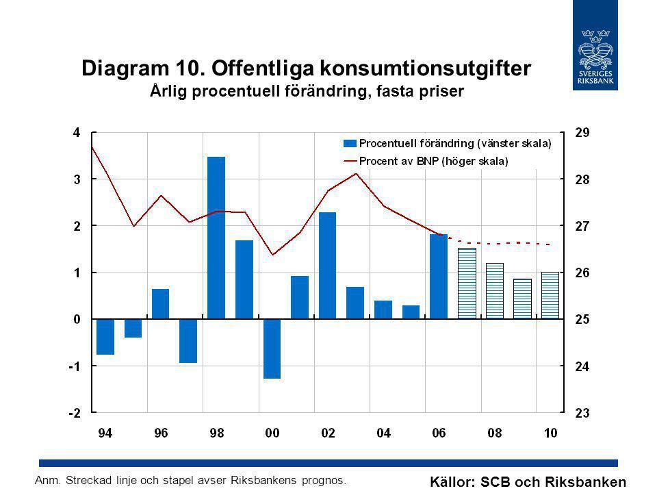 Diagram 10. Offentliga konsumtionsutgifter Årlig procentuell förändring, fasta priser