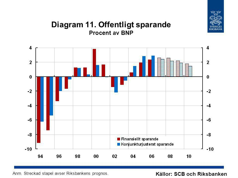 Diagram 11. Offentligt sparande Procent av BNP