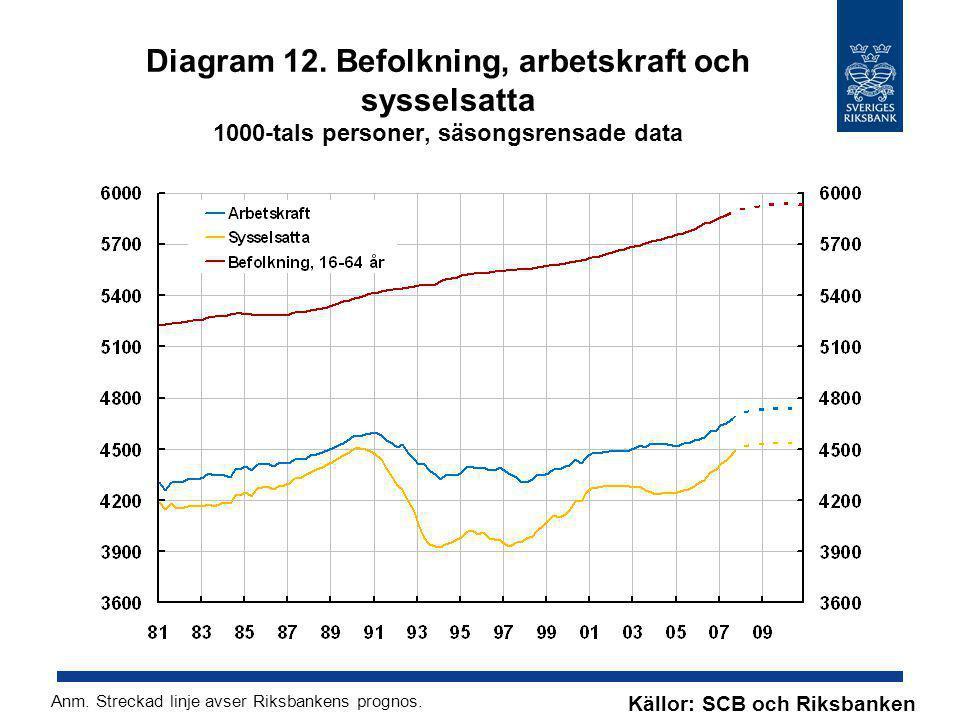 Diagram 12. Befolkning, arbetskraft och sysselsatta 1000-tals personer, säsongsrensade data