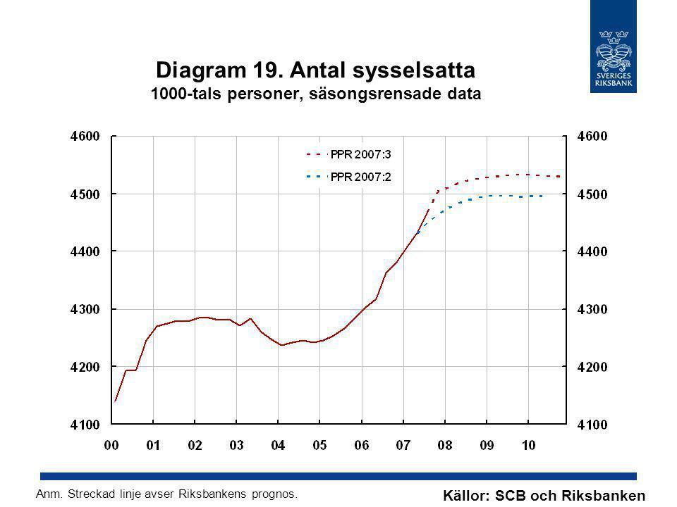 Diagram 19. Antal sysselsatta 1000-tals personer, säsongsrensade data