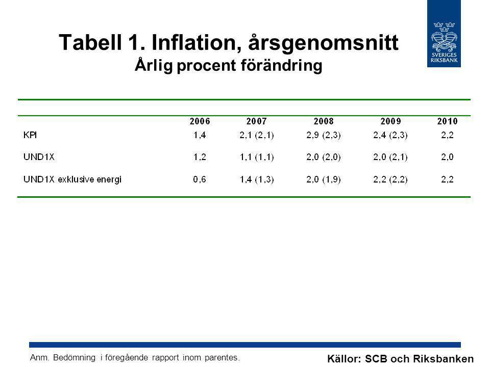 Tabell 1. Inflation, årsgenomsnitt Årlig procent förändring