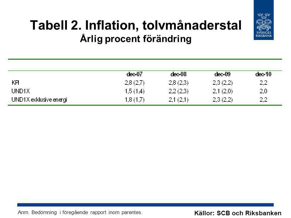 Tabell 2. Inflation, tolvmånaderstal Årlig procent förändring
