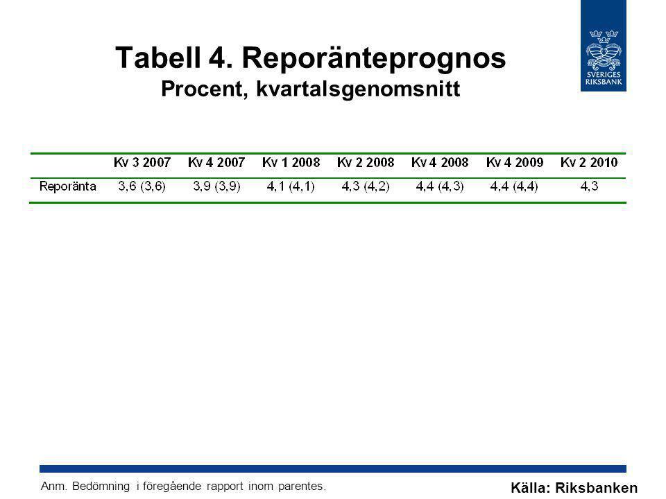 Tabell 4. Reporänteprognos Procent, kvartalsgenomsnitt