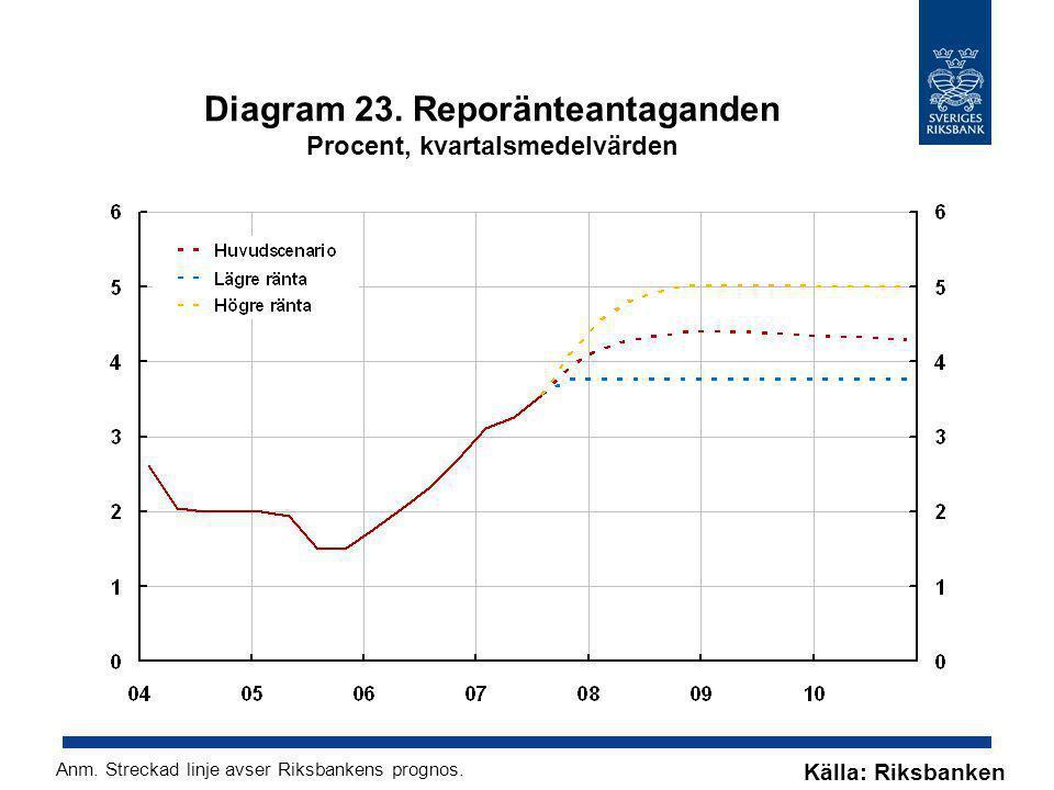 Diagram 23. Reporänteantaganden Procent, kvartalsmedelvärden