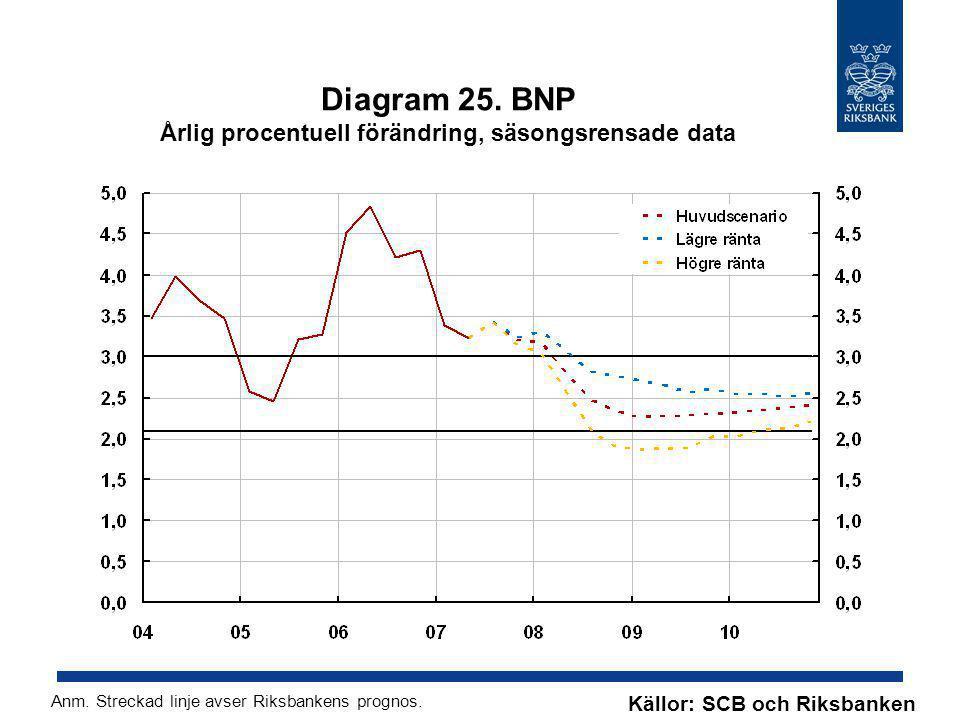 Diagram 25. BNP Årlig procentuell förändring, säsongsrensade data