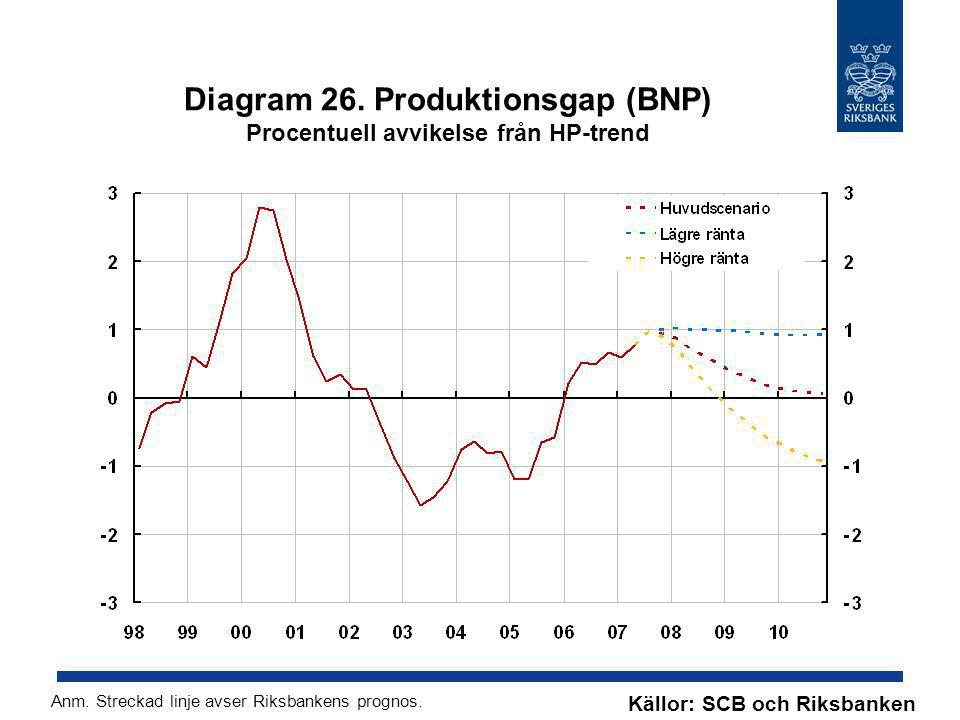 Diagram 26. Produktionsgap (BNP) Procentuell avvikelse från HP-trend