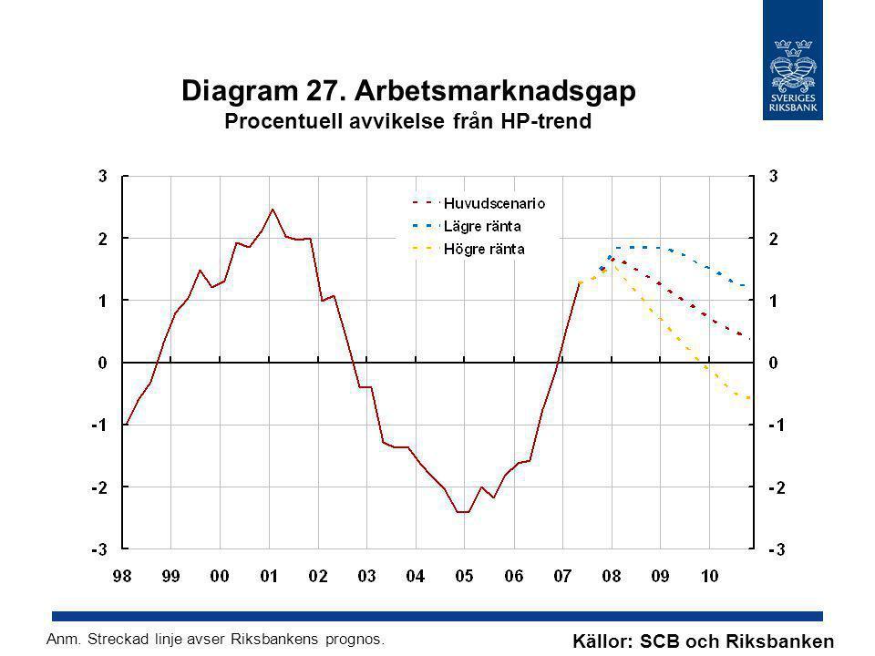 Diagram 27. Arbetsmarknadsgap Procentuell avvikelse från HP-trend