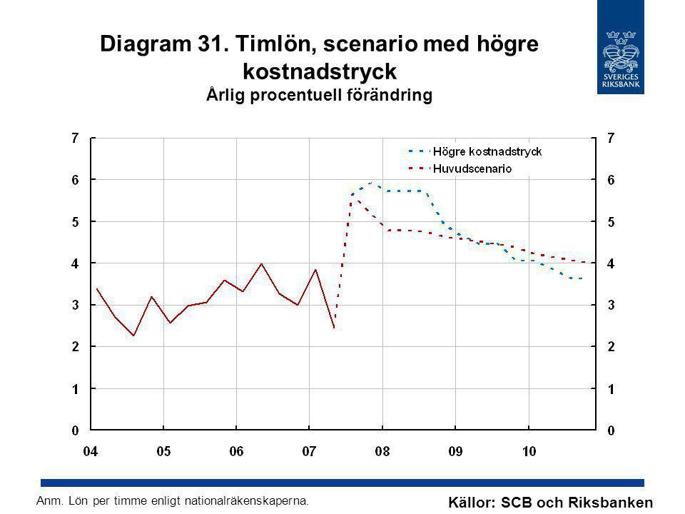 Diagram 31. Timlön, scenario med högre kostnadstryck Årlig procentuell förändring