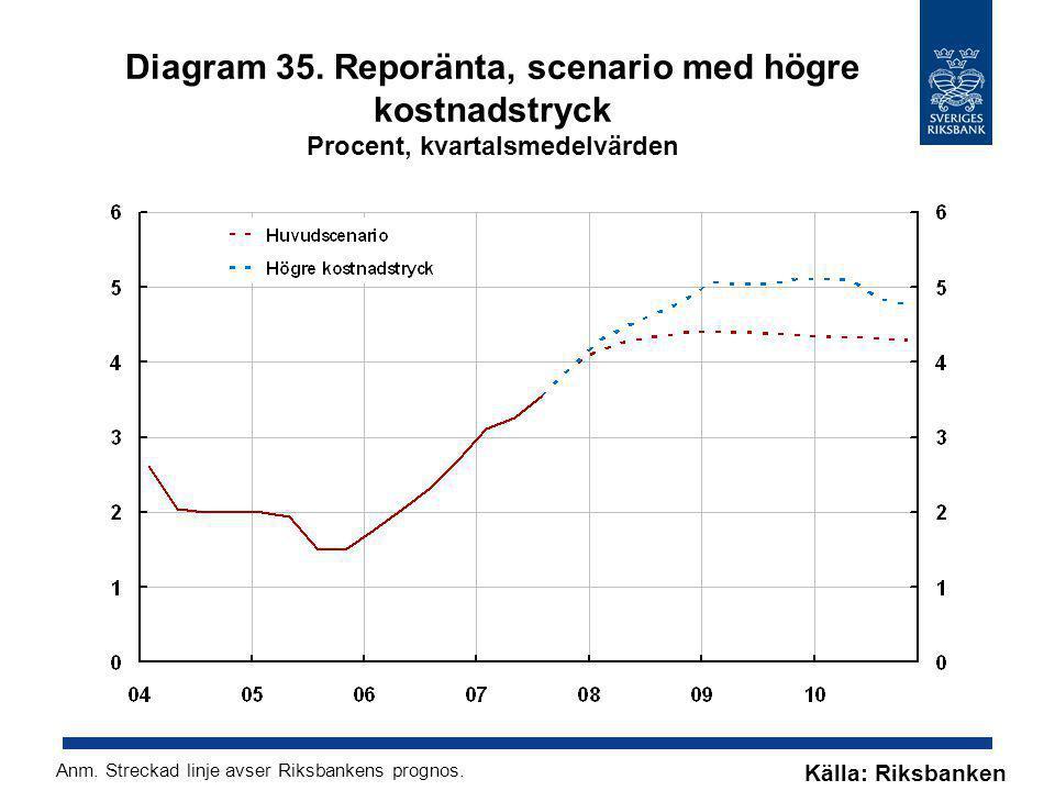 Diagram 35. Reporänta, scenario med högre kostnadstryck Procent, kvartalsmedelvärden