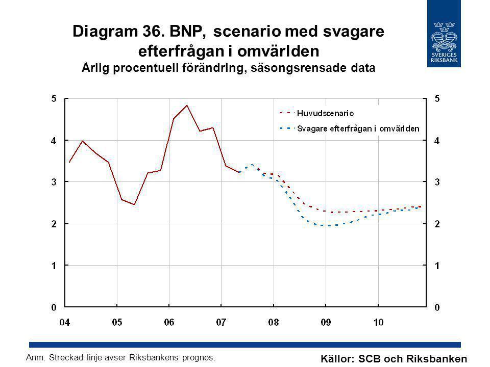 Diagram 36. BNP, scenario med svagare efterfrågan i omvärlden Årlig procentuell förändring, säsongsrensade data