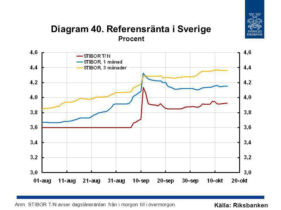 Diagram 40. Referensränta i Sverige Procent