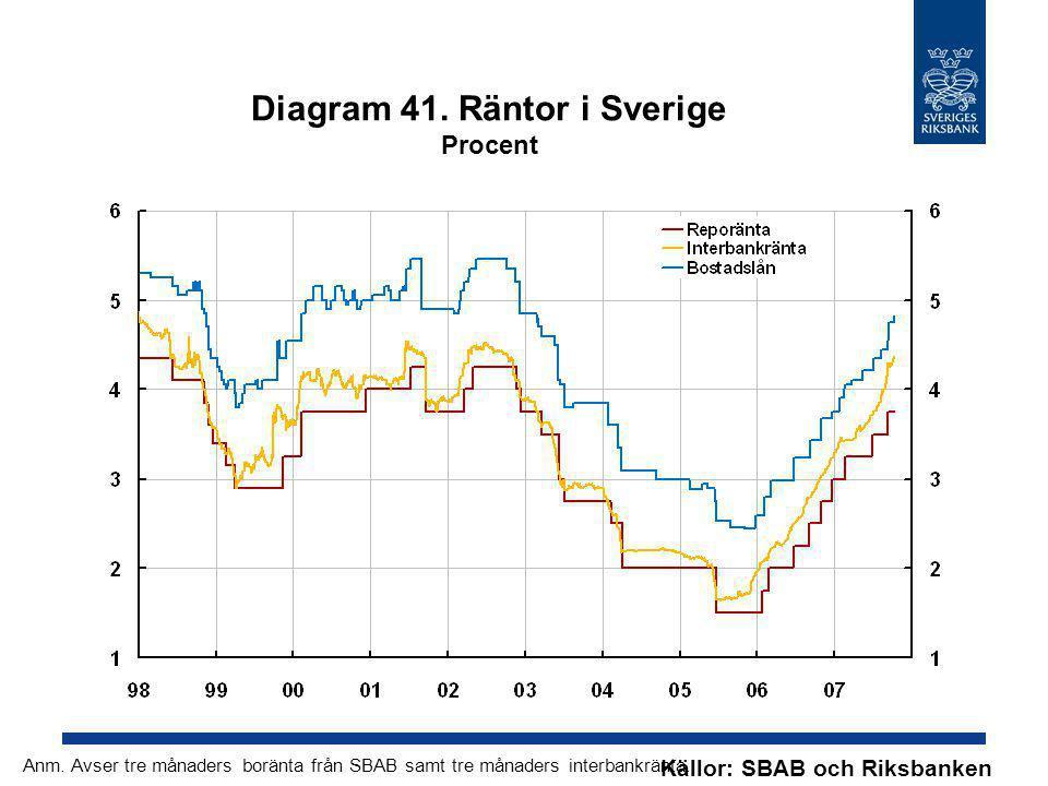 Diagram 41. Räntor i Sverige Procent