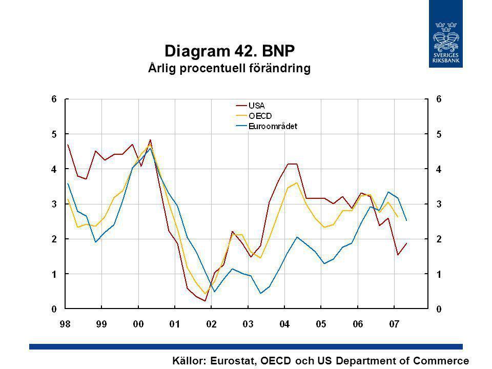 Diagram 42. BNP Årlig procentuell förändring