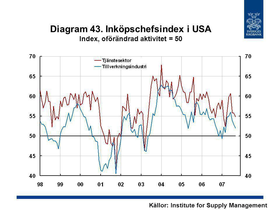 Diagram 43. Inköpschefsindex i USA Index, oförändrad aktivitet = 50