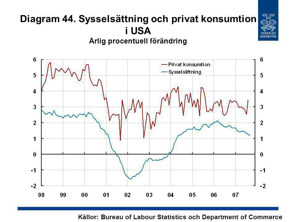 Diagram 44. Sysselsättning och privat konsumtion i USA Årlig procentuell förändring