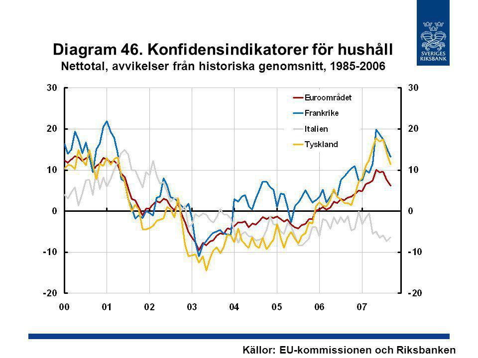 Diagram 46. Konfidensindikatorer för hushåll Nettotal, avvikelser från historiska genomsnitt, 1985-2006