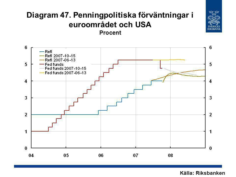 Diagram 47. Penningpolitiska förväntningar i euroområdet och USA Procent