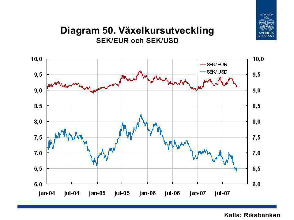 Diagram 50. Växelkursutveckling SEK/EUR och SEK/USD