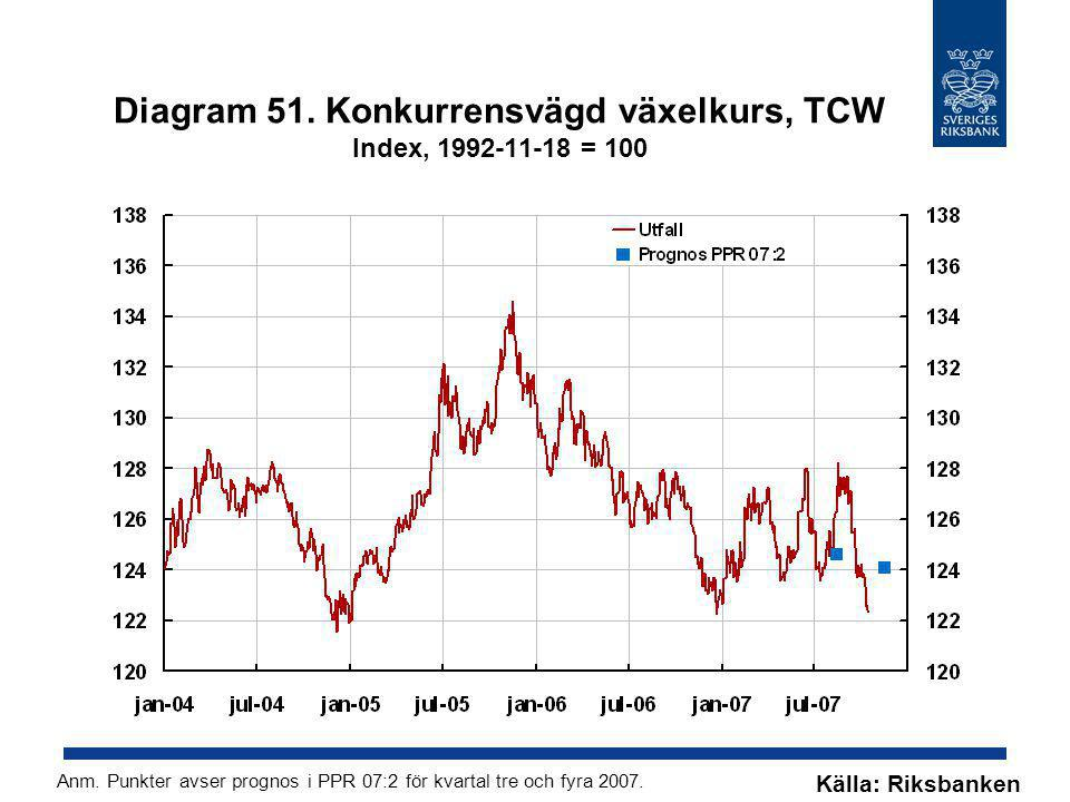 Diagram 51. Konkurrensvägd växelkurs, TCW Index, 1992-11-18 = 100