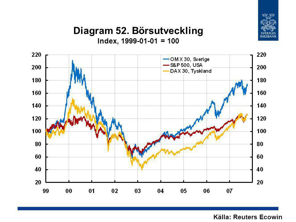 Diagram 52. Börsutveckling Index, 1999-01-01 = 100
