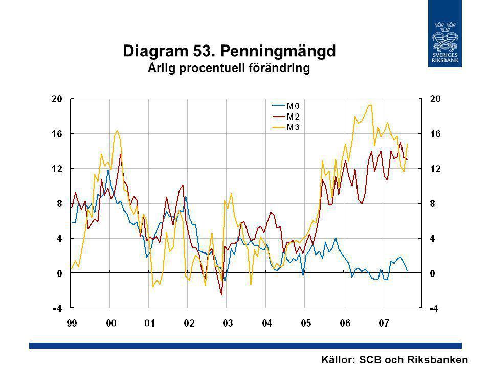 Diagram 53. Penningmängd Årlig procentuell förändring