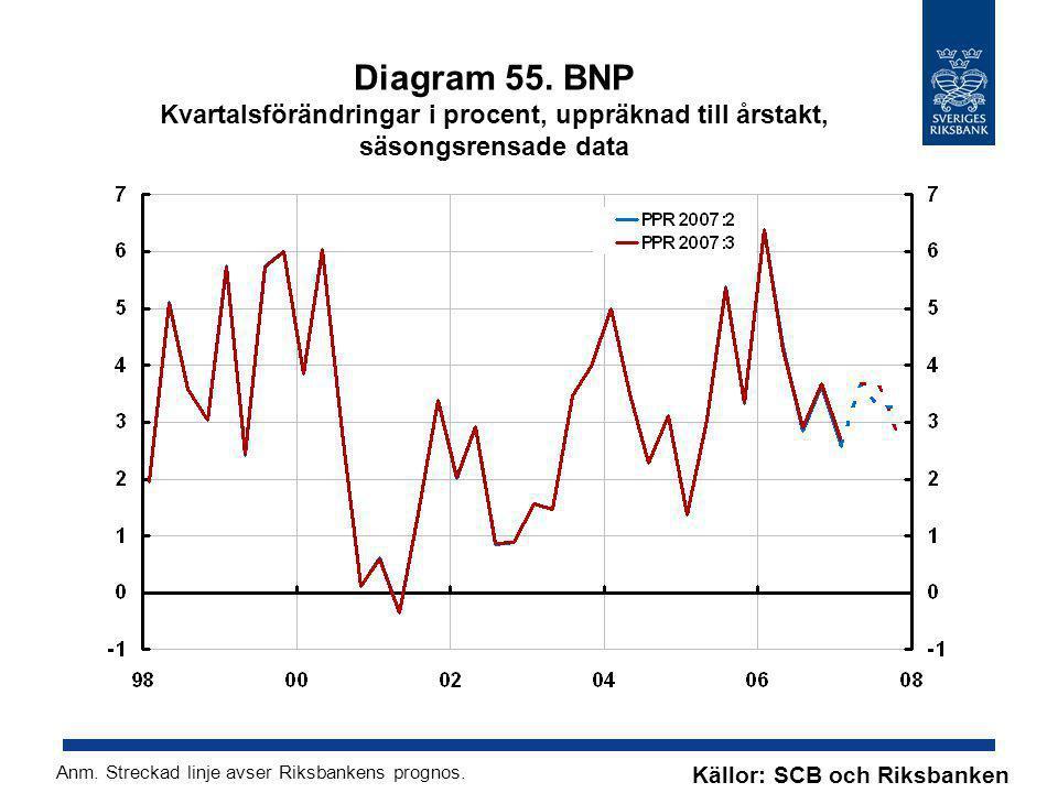 Diagram 55. BNP Kvartalsförändringar i procent, uppräknad till årstakt, säsongsrensade data