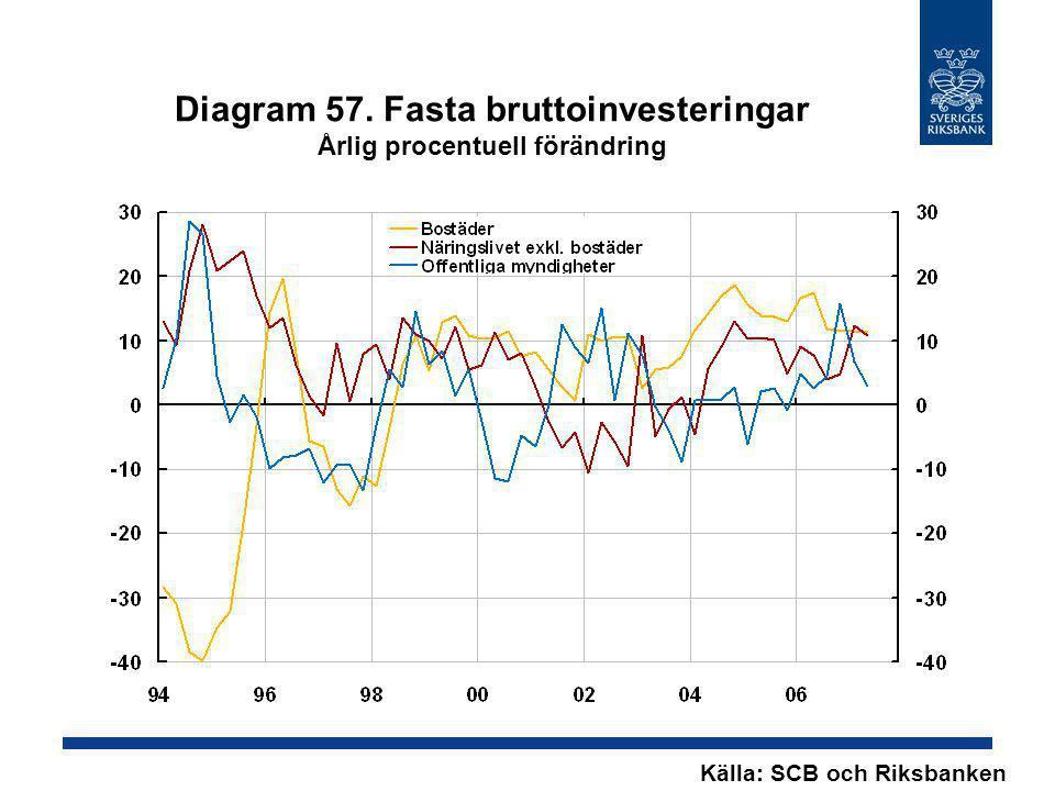 Diagram 57. Fasta bruttoinvesteringar Årlig procentuell förändring
