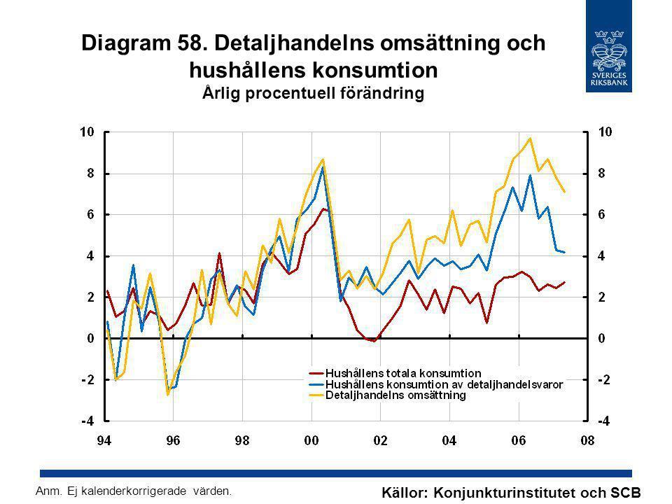 Diagram 58. Detaljhandelns omsättning och hushållens konsumtion Årlig procentuell förändring