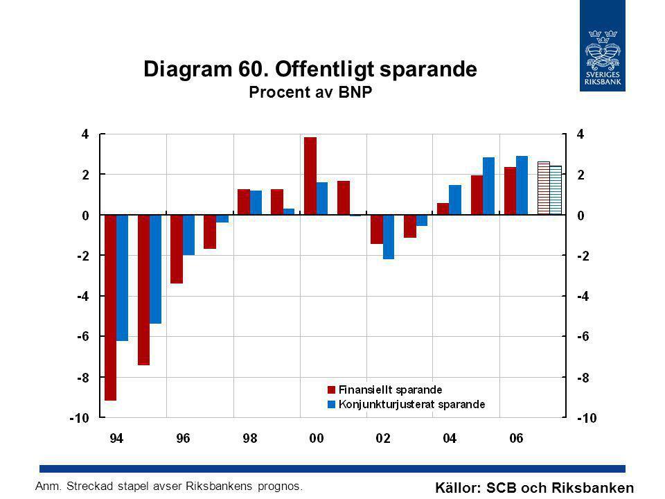Diagram 60. Offentligt sparande Procent av BNP