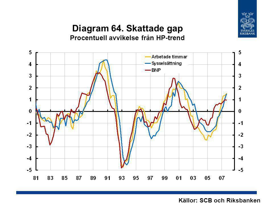 Diagram 64. Skattade gap Procentuell avvikelse från HP-trend
