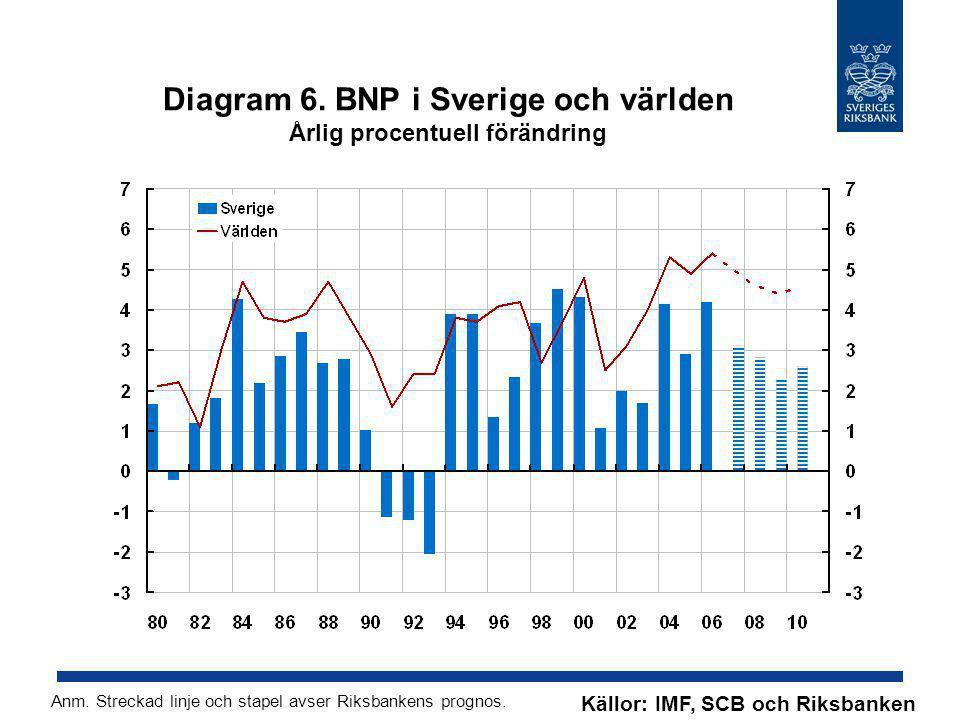 Diagram 6. BNP i Sverige och världen Årlig procentuell förändring