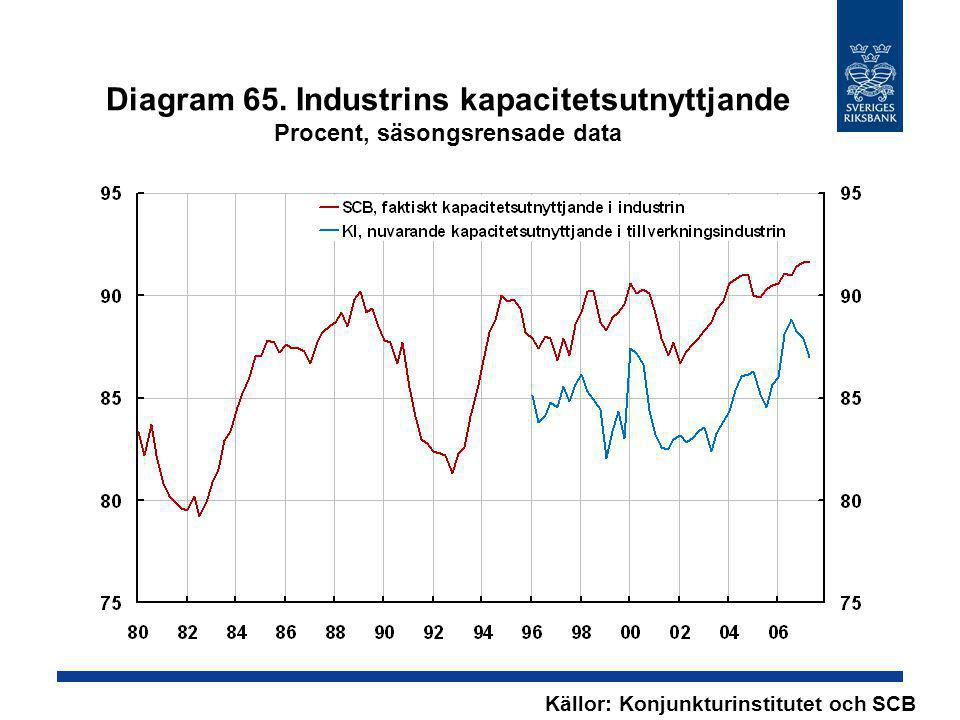 Diagram 65. Industrins kapacitetsutnyttjande Procent, säsongsrensade data