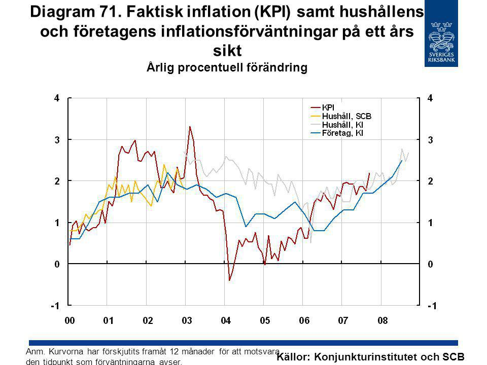 Diagram 71. Faktisk inflation (KPI) samt hushållens och företagens inflationsförväntningar på ett års sikt Årlig procentuell förändring