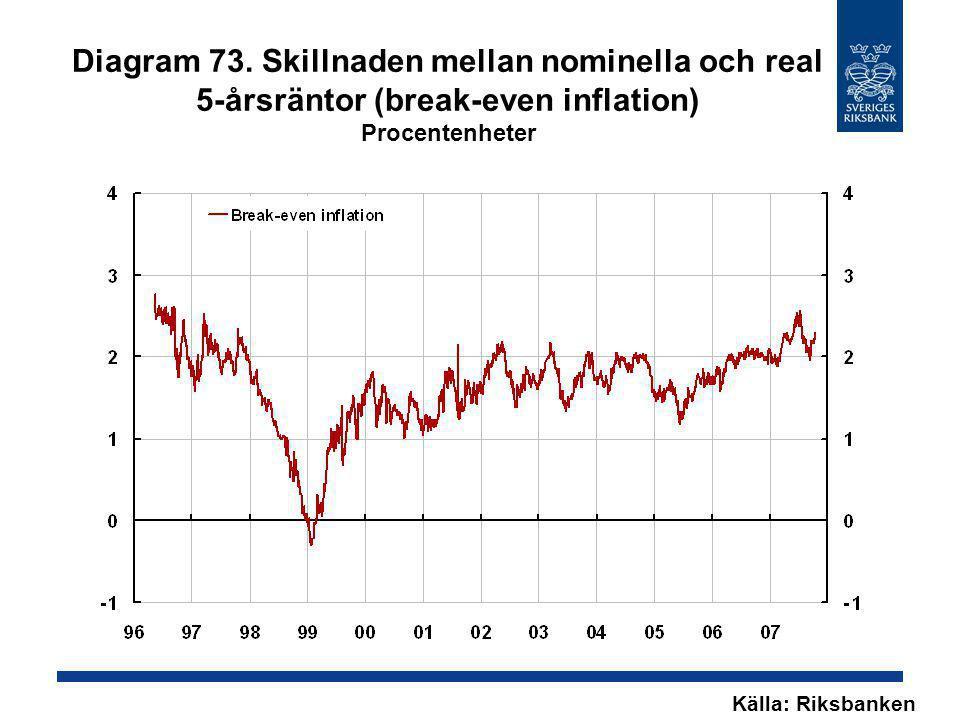 Diagram 73. Skillnaden mellan nominella och real 5-årsräntor (break-even inflation) Procentenheter