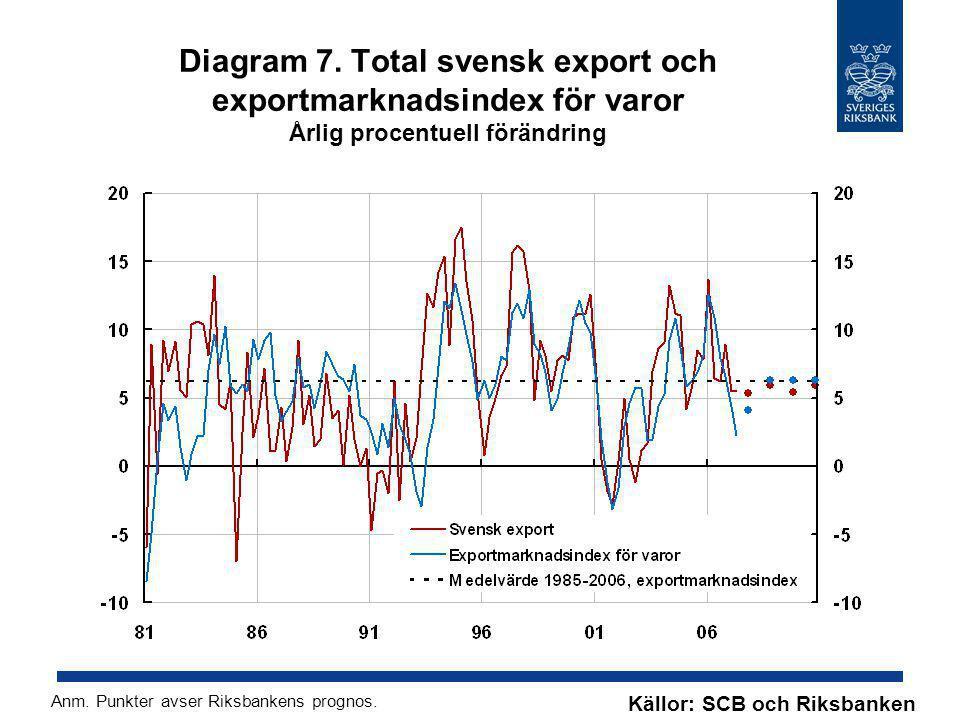 Diagram 7. Total svensk export och exportmarknadsindex för varor Årlig procentuell förändring