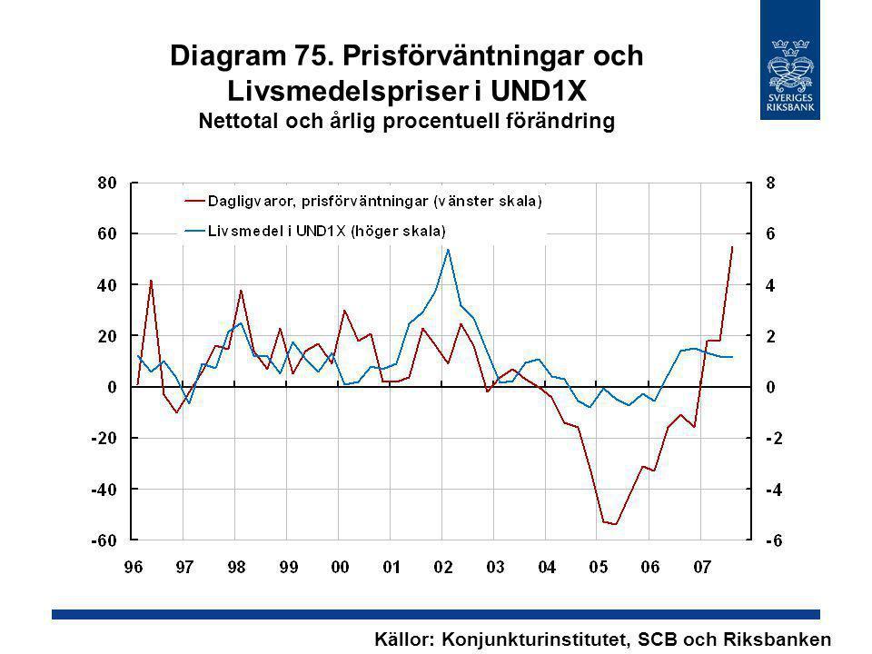 Diagram 75. Prisförväntningar och Livsmedelspriser i UND1X Nettotal och årlig procentuell förändring