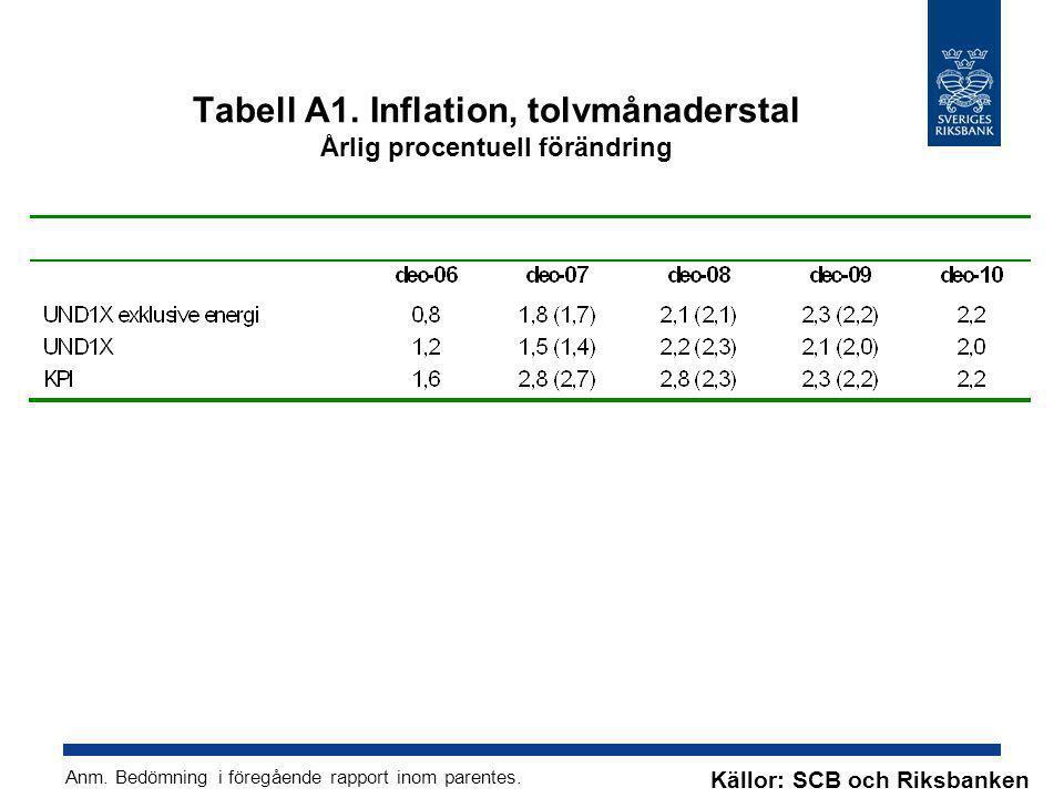 Tabell A1. Inflation, tolvmånaderstal Årlig procentuell förändring